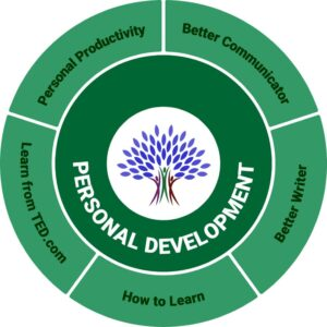 THE BLUE TREE - Personal Development