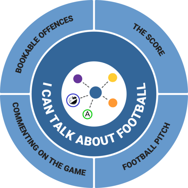 MIND MAP - I can talk about football