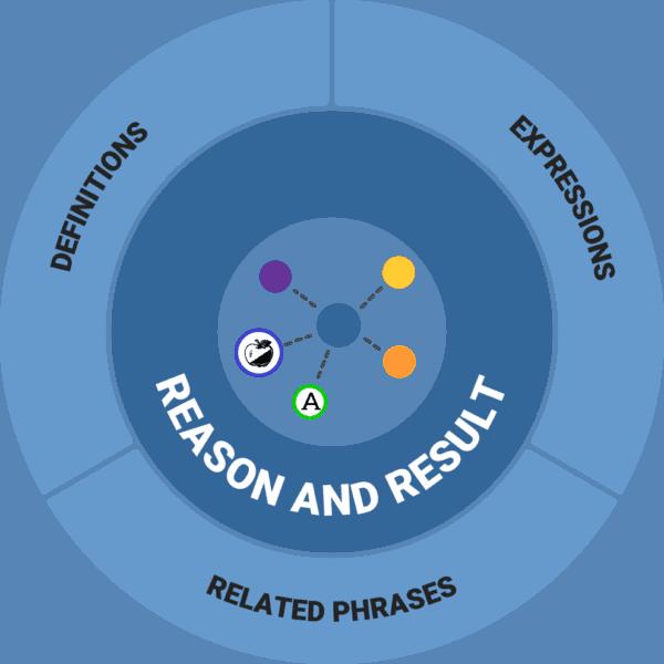 THE BLUE TREE - Reason and result - mindmap - circle