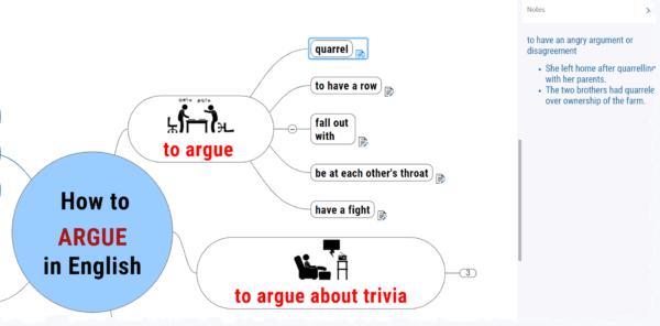 How to argue - mindmap